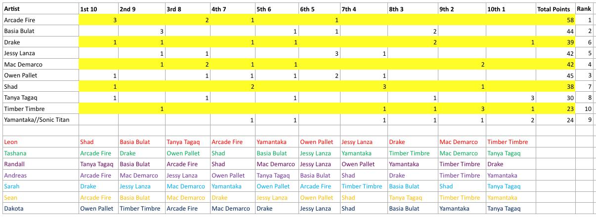 LiL-polaris-2014-ranking